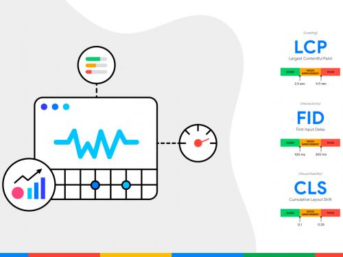 Novas métricas do Google x Sites de Alta Performance